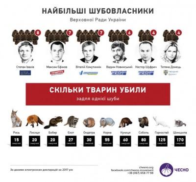 Активісти склали рейтинг нардепів-шубовласників