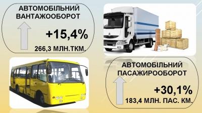 Місцеві бюджети збільшились: у Чернівецькій ОДА підбили підсумки І кварталу - фото