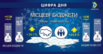 Доходи місцевих бюджетів зросли до 90 млрд грн