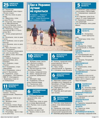 Міський пляж Чернівців потрапив до списку найбрудніших в Україні