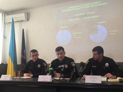 У Чернівцях від початку року з патрульної поліції звільнились 44 працівники