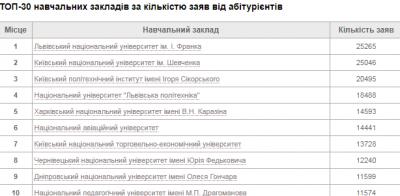 Чернівецький університет увійшов у десятку найпопулярніших вузів України