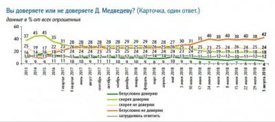 Рейтинг Путіна впав до рівня 2013 року