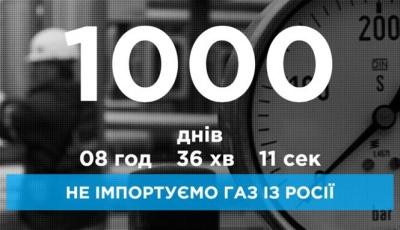 Україна не купує газ в Росії вже 1000 днів