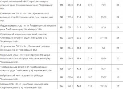 ЗНО-2018: назвали 10 найгірших шкіл Буковини