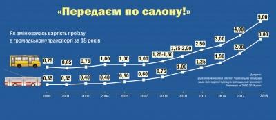 Як дорожчав проїзд у Чернівцях з початку 2000-х - інфографіка