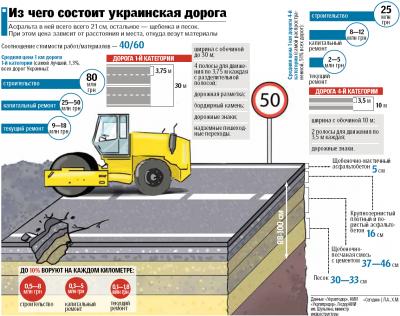 Підраховано, скільки крадуть під час ремонту українських автодоріг