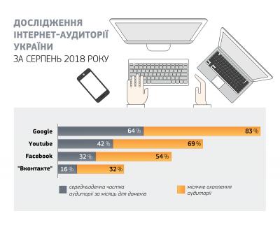 Топ-10 сайтів, на які найчастіше заходять українці: російські соцмережі у лідерах