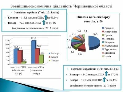 Буковина б'є рекорди з експорту товарів до Євросоюзу