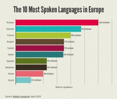 Українська мова потрапила до десятки найбільш уживаних в Європі