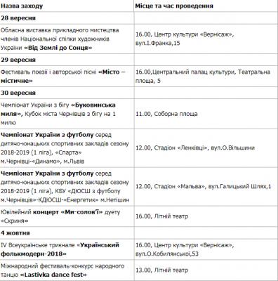 Чернівцям - 610: програма заходів до Дня першої писемної згадки