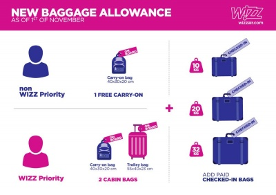 Лоукостер Wizz Air знову зменшує кількість безкоштовного багажу