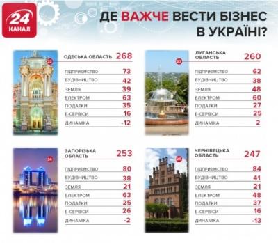 Чернівецьку область назвали найскладнішою для ведення бізнесу: інфографіка