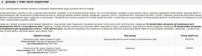 Порошенко задекларував ще 35 млн грн