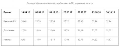 На українських АЗС за вихідні подорожчав автогаз