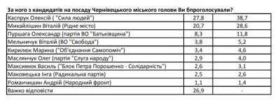 Каспрук лідирує в рейтингу кандидатів на посаду мера Чернівців, - дослідження
