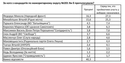 Федорук лідирує в рейтингу кандидатів у нардепи на окрузі в Чернівцях, - опитування