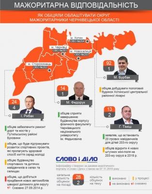 ЗМІ відстежили, як нардепи з Буковини виконують обіцянки на виборчих округах