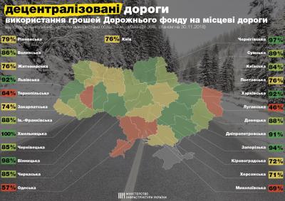 Чернівецька область освоїла 85% грошей на ремонт доріг