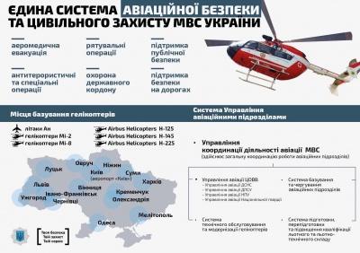 Чернівці отримають вертольоти від МВС: перші прибудуть в Україну 19 грудня