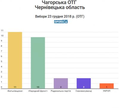 Стали відомі результати виборів у чотирьох ОТГ Чернівецької області
