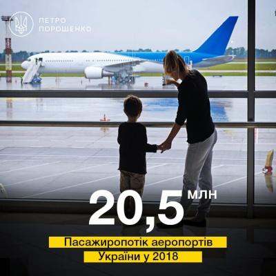 Пасажиропотік українських аеропортів вперше перевищив 20 мільйонів за рік