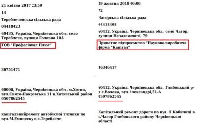 Фірми екс-бізнес-партнерів за два роки «розпиляли» майже 44 мільйони на тендерах на Буковині
