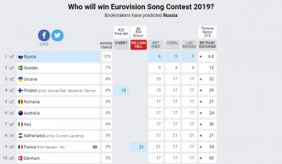 «Євробачення 2019»: Україна увійшла до трійки лідерів за версією букмекерів