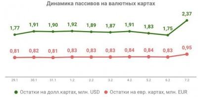 Українці придбали мільйони доларів онлайн за один день