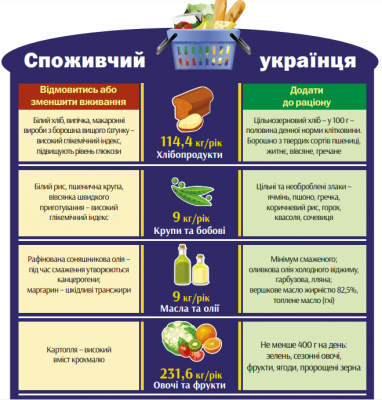 «Їмо забагато вуглеводів»: дієтолог з Чернівців радить шукати причини поганого здоров'я в наших тарілках