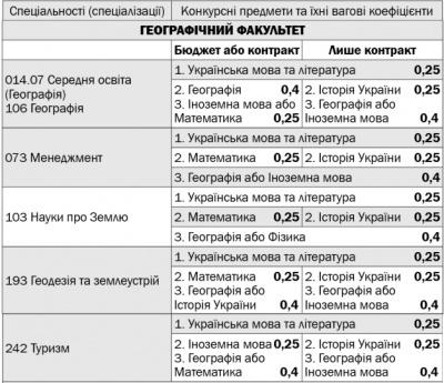 Інформація для вступників до ЧНУ-2019: перелік факультетів, спеціальностей та конкурсних предметів (на правах реклами)
