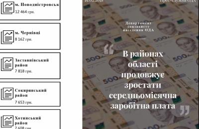 Где в Черновицкой области самые высокие зарплаты
