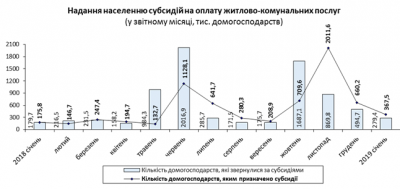 В Україні назвали середній розмір субсидії і підрахували одержувачів