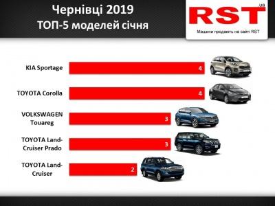 Назвали найпопулярніші марки авто, які купували буковинці у січні 2019 року