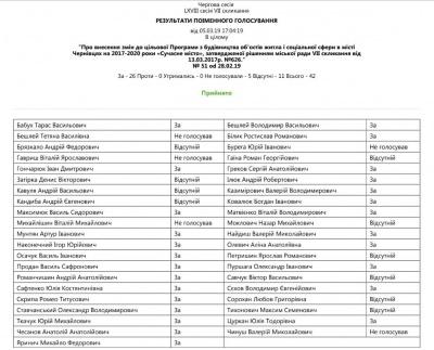 Хто з депутатів голосував за будівництво підземок у Чернівцях
