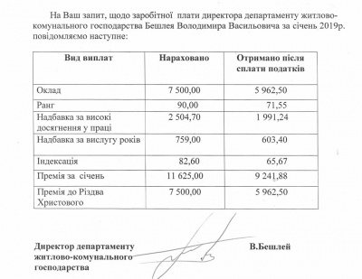 У січні Бешлею нарахували 255% премій до зарплати
