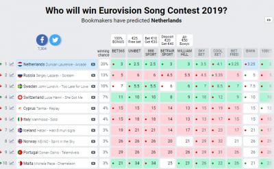 Хто переможе на Євробаченні 2019: букмекери назвали нового фаворита
