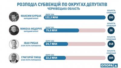 Буковина взяла лідерство по кількості субвенцій з держбюджету