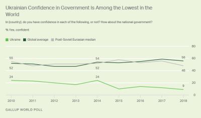 Україна посідає перше місце за рівнем недовіри до влади