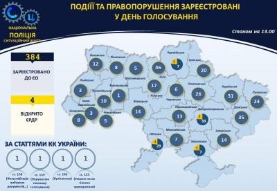 Поліція отримала 284 заяви про порушення на виборах