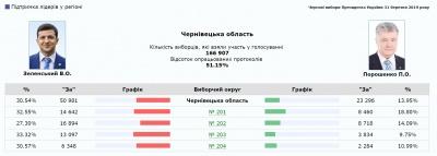 Як голосувала Буковина: попередні результати підрахунку голосів станом на 8.00