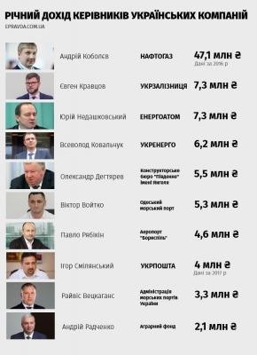 Стало відомо, хто з керівників держпідприємств отримує найбльшу зарплату  (інфографіка)