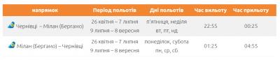 Компанія МАУ знизила вартість квитків на літаки з Чернівців до Мілану