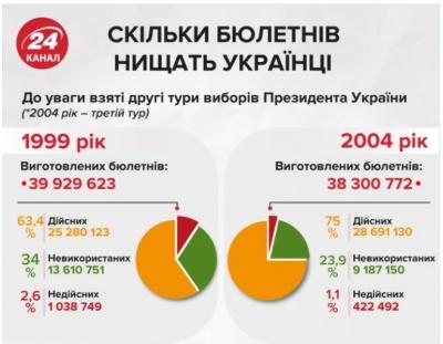 Скільки бюлетенів нищать і не використовують українці на виборах: цікава інфографіка