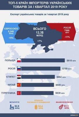 Польща вийшла в лідери в рейтингу імпортерів українських товарів
