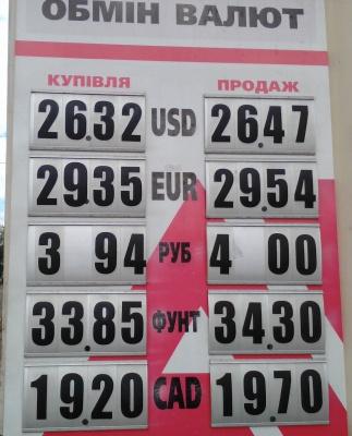 Курс валют у Чернівцях на 8 травня