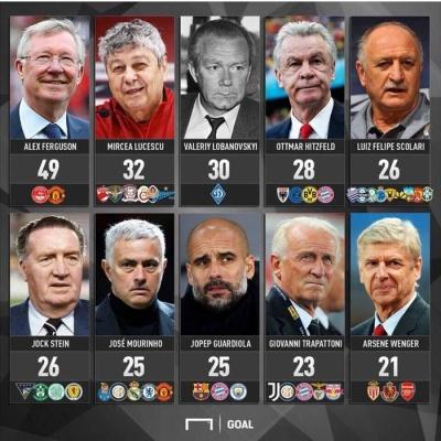 Лобановський увійшов до трійки найбільш титулованих тренерів в історії футболу