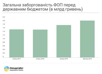 Зеленський хоче списати 7 мільярдів неіснуючих боргів ФОП