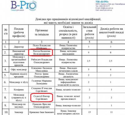 Фірма з Києва продала комп'ютери сільраді на Буковині, вигравши тендер у мами свого менеджера