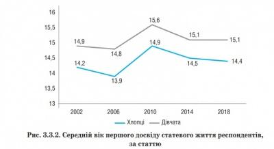 Коли українські підлітки починають займатися сексом – дослідження